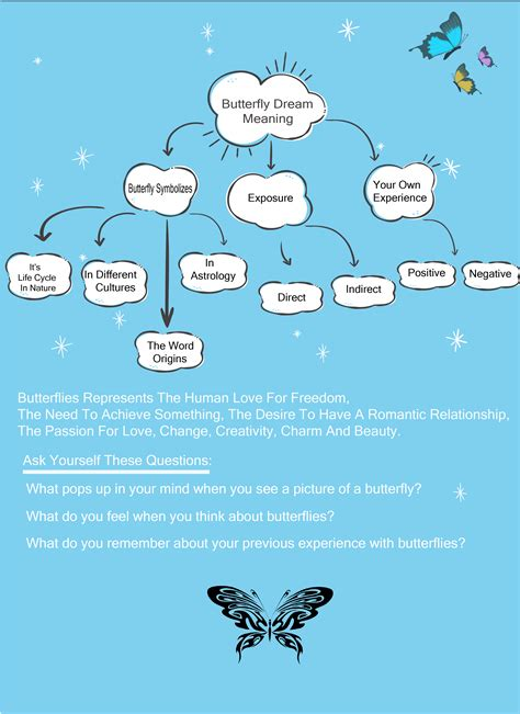 Butterfly Dream Meaning Dream Examiner