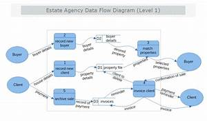 Estate Agency Data Flow Diagram Level 1