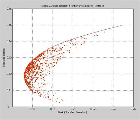 developing portfolio optimization models matlab simulink