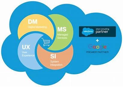 Cloud Salesforce Unified Commerce Clipart Services Ecommerce