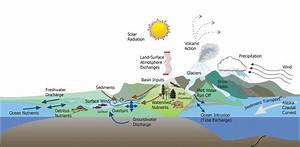 Ecological Purification Of Water And Sources Of Energy That Allow The Authonomy