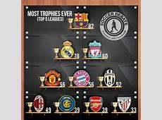 GRAPHIC The top 10 clubs who've won the most trophies
