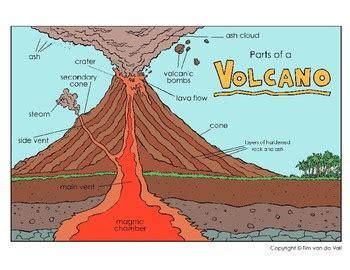 Volcano Diagram Cut Paste Worksheet Tim