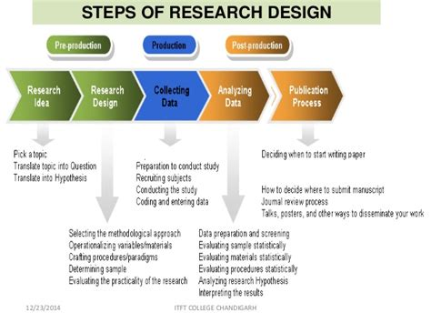 research and design reserch methodolgy research design