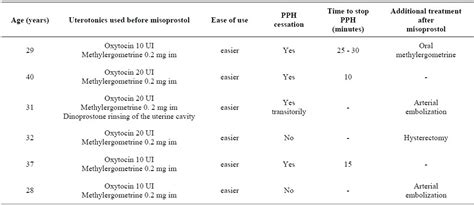 Cytotec 7 Months Development Of Misoprostol Suppositories For Postpartum