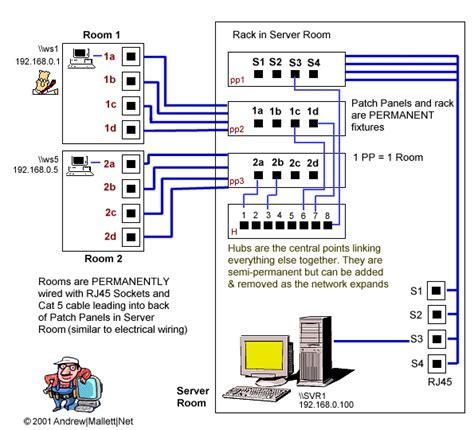 Andy Tech Page Patch Panels