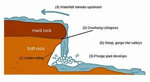 File Waterfallcreationdiagram Svg