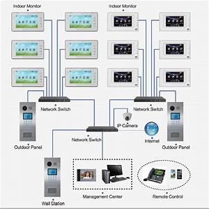 Commercial Intercom Systems