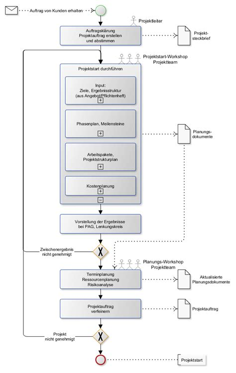 projektmanagement methoden  der angebotsphase martin