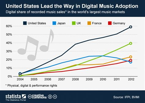 The mu represents and advises musicians working across the music industry. Global rates of digital music adoption | Strategy Inc.