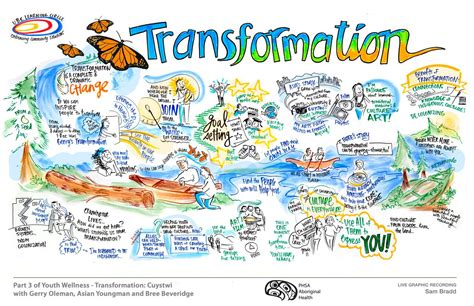 graphic recording indigenous youth wellness