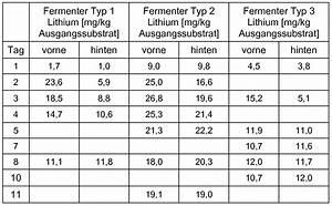 Kubikmeter Berechnen Liter : patente wo2010072220a1 paenibacillus macerans for the treatment of biomass google patentes ~ Themetempest.com Abrechnung