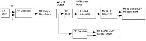Uplink Transmitter Test