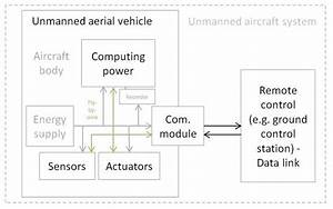 Unmanned Aerial Vehicle Facts For Kids