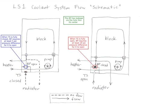 99 Ls1 Engine Block Diagram by Ls1 Cooling Page 2 Ls1tech Camaro And