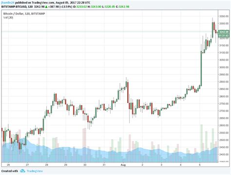 People also use bitcoin to buy stuff online. Bitcoin Soars Past $3,300 to New Record High! | Gold Stock ...