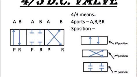 Pneumatic Circuit Diagram Ppt