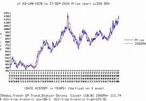Japanese Yen Appreciates And The Yen Carry Trade Futures