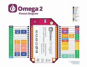 Onion Omega2 Documentation
