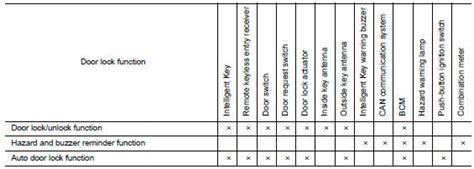Nissan Sentra Service Manual System Description With