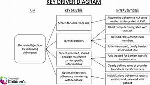 A Novel System To Address Adherence Barriers In Clinical