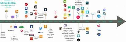 Timeline Social Line Beginning Books
