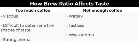 As a general rule, we suggest about a 1:17, coffee to water weight ratio. Pour-Over Coffee Ratio Why It's Important