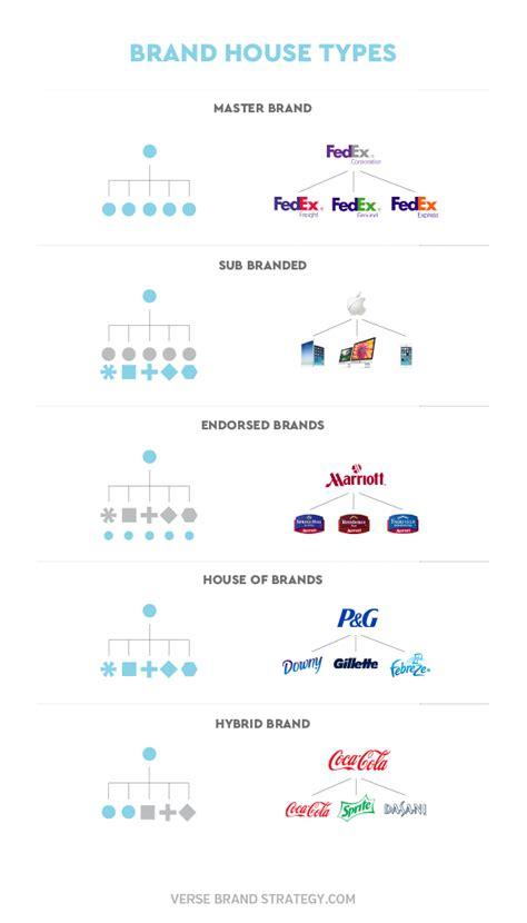 Alphabet's Moving In Google's Rearranged Brand House