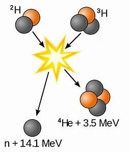 File Deuterium-tritium Fusion Svg