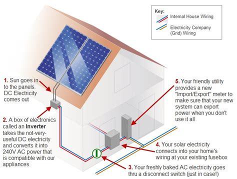 solar panels diagram solar power diagram solar power quotes information