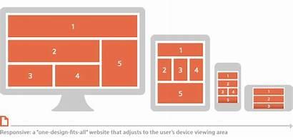 Responsive Web Driven Management Does Customfitonline Development