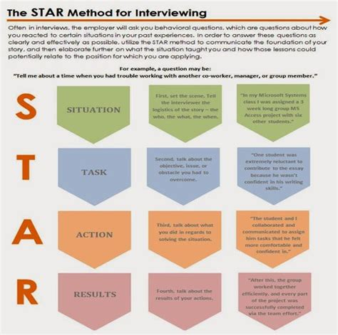 use the method to answer behavioral interviewing