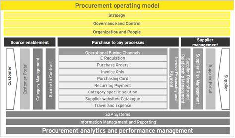 ey  wbenc procurement ey global