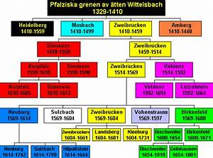 The Palatine Branch Of The House Of Wittelsbach