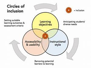 Circles Of Inclusion