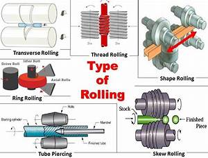 Rolling Process: Types, Working, Terminology and ...