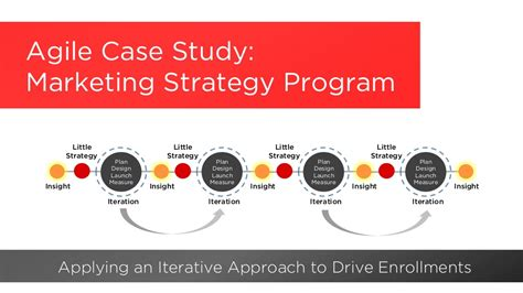 Agile Case Study Marketing Strategy