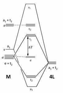 Solved  A Molecular Orbital Diagram For A Tetrahedral Tran