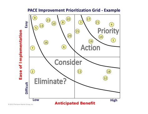 pace improvement prioritization grid  easy
