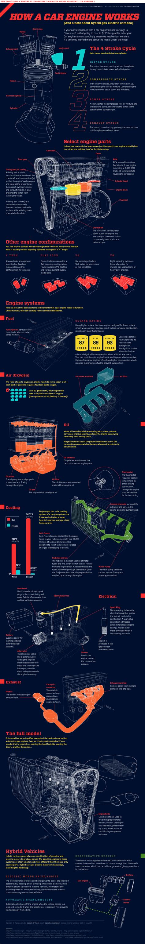 this is how a car engine works animated infographic