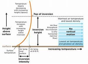 Farm  U0026 Acreage  U2014 Temperature Inversions Affect Pesticide