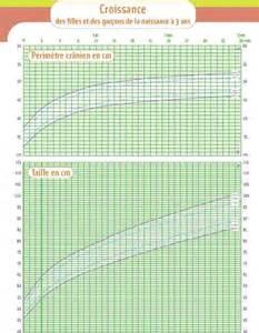 Le De Croissance by Courbes De Croissance Taille Medisite