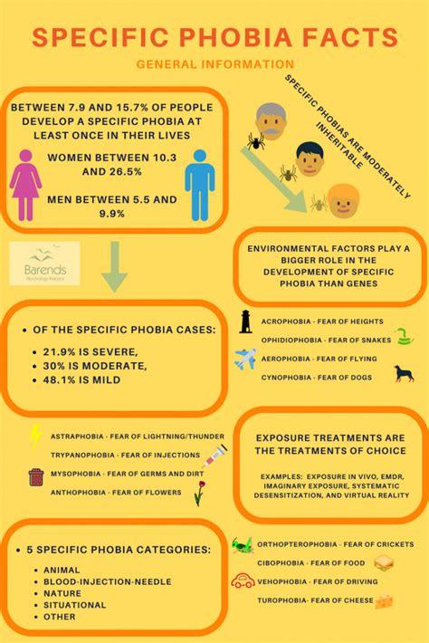 specific phobias symptoms  risk factors
