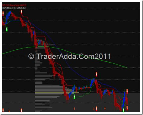 afl  day intraday trading system  market profile