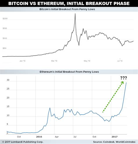 Ethereum is a decentralized blockchain platform founded in 2014 by vitalik buterin. Bitcoin vs Ethereum: Where to Invest in the Next 10 Years?