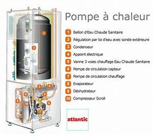 Pompe À Chaleur Atlantic : la pompe chaleur a rothermique energies naturels ~ Melissatoandfro.com Idées de Décoration