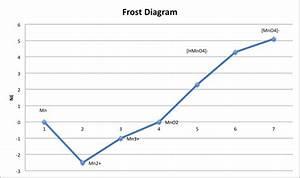 Datei Frost Diagram Png  U2013 Wikipedia
