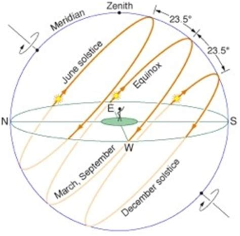 winter solstice interesting sun facts learn