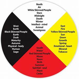 What Is An Aboriginal Medicine Wheel