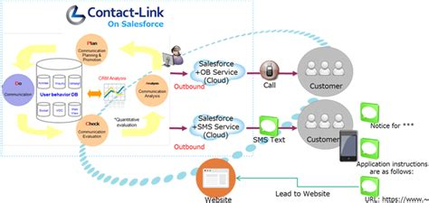 transcosmos combines sms short message service function